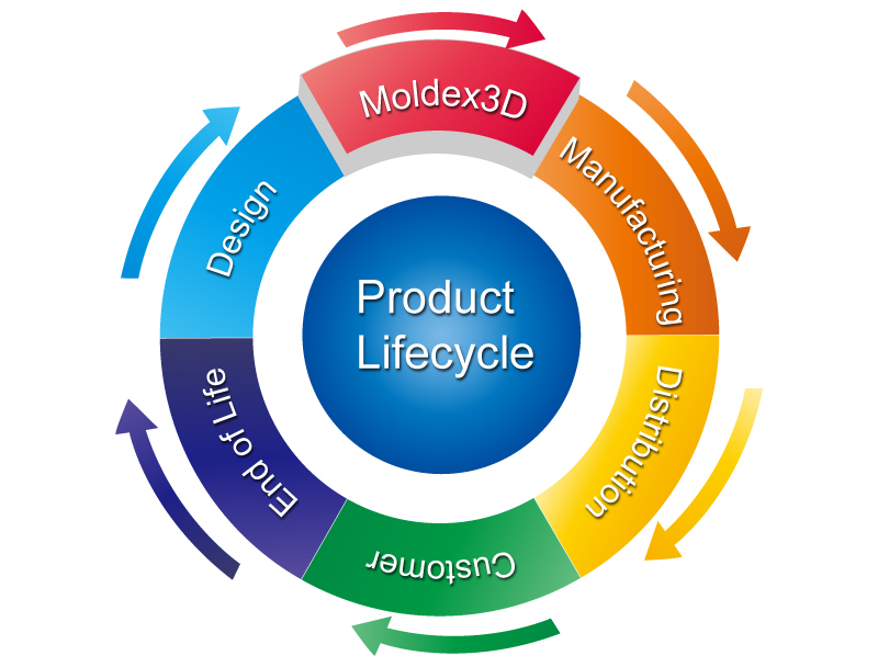 Crawling Data for Product Development