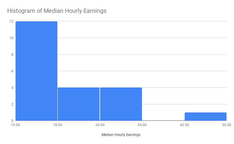 Histogram of Median Hourly Earnings